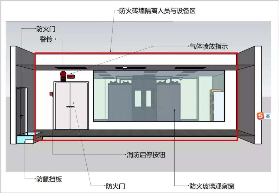[原创]制药业数据中心最佳设计体验-防火隔离区