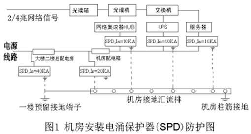 工地三级配电箱jsp-f5电路图