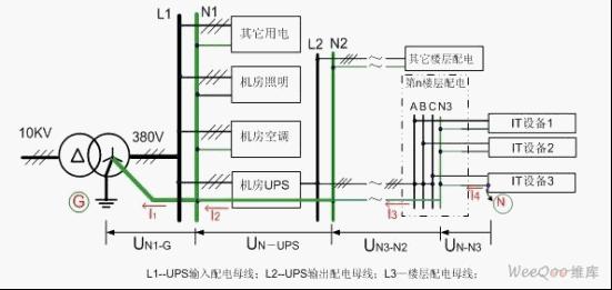 科学地认识数据机房UPS电源的 零地电压 问题图片