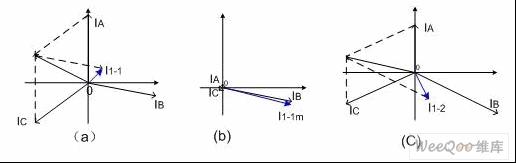 三相负载电流相位不对称时产生的零线电流i1-2