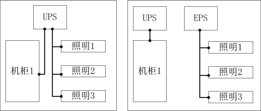 7,用ups给照明电路提供冗余电源     这个已经是标准安全规范里